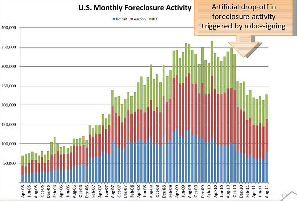 Robo Signing Effect on Foreclosures